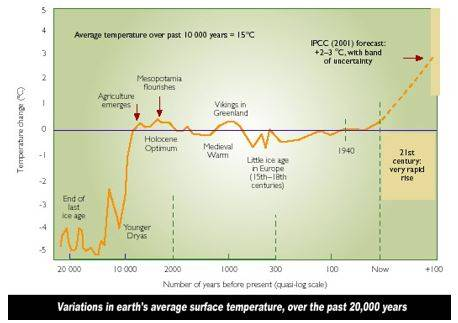 Ten Thousand Years-Long Inter-Glacial graph